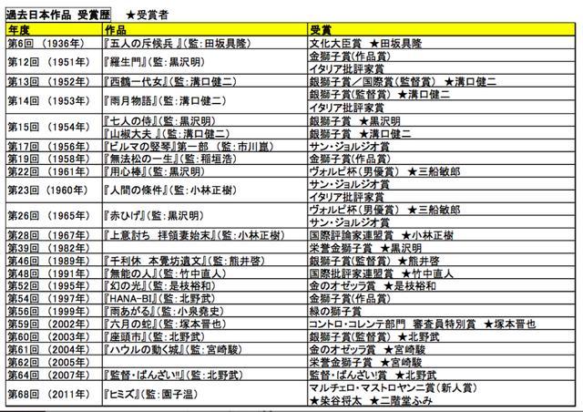 画像: 過去のヴェネツィア国際映画祭での日本人の受賞歴