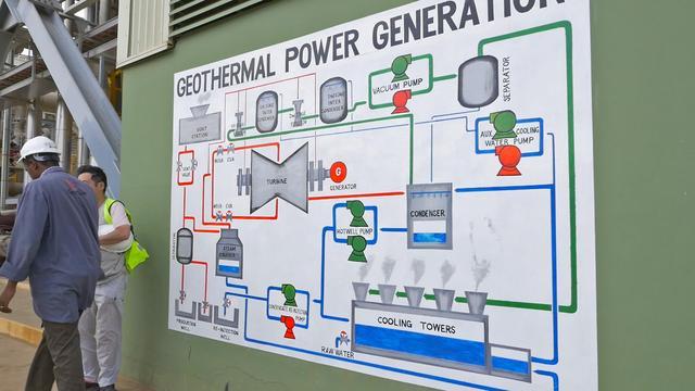 画像: 地熱発電の仕組みが描かれている