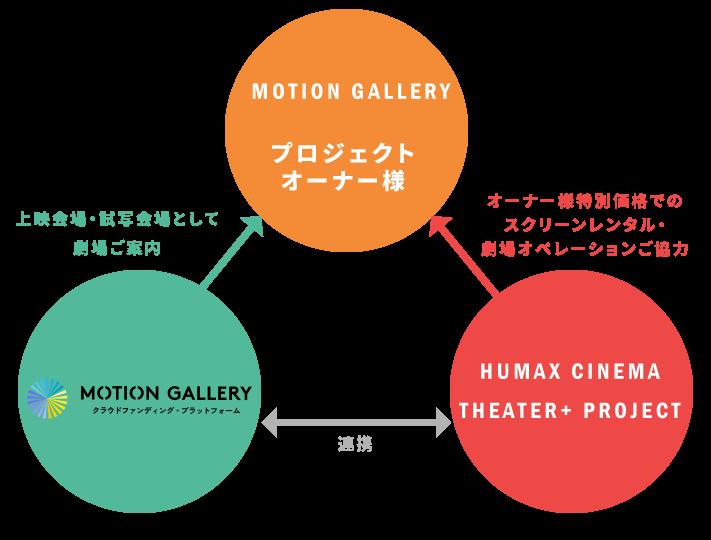 """画像4: MOTION GALLERYとヒューマックスシネマの新プロジェクト「THEATER+」で連携!""""新しい映画館""""を提案するプロジェクトスタート!"""