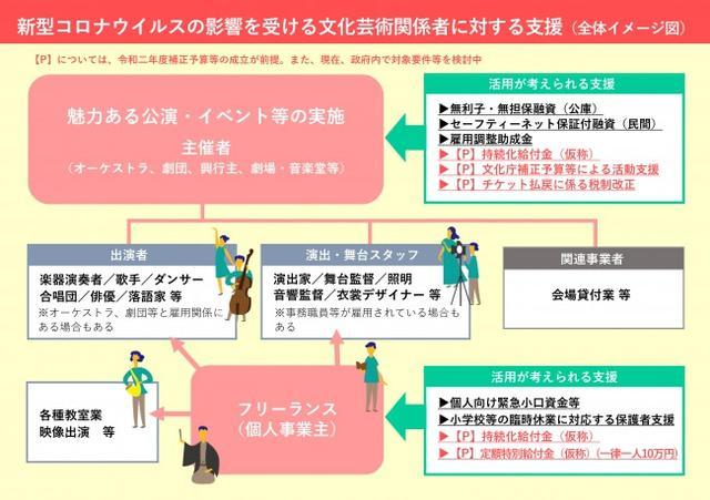画像2: 文化庁が新型コロナウイルスの影響を受けた「文化芸術関係者に対する支援情報窓口」特設ページをリニューアルオープン!