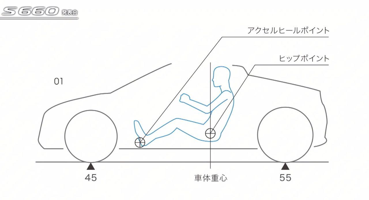 画像: 理想的な重心位置