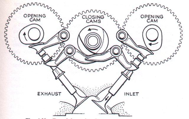 画像: 1956年のドゥカティ製ロードレーサーに採用されたデスモドロミック機構。バルブ開閉用のカムシャフトが、合計3本あるのが特徴でした。 straightspeed.files.wordpress.com