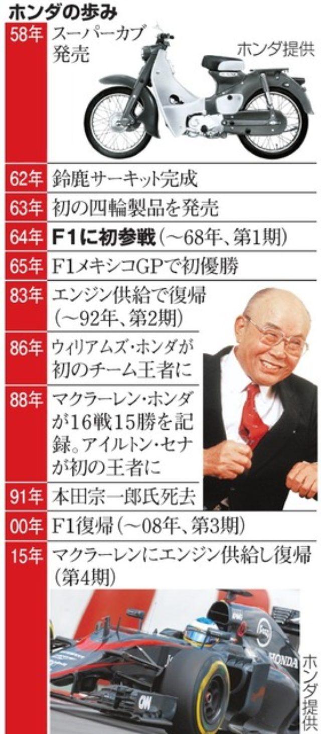画像: ホンダF1の原点ここに 第1号マシンの秘蔵映像発見:朝日新聞デジタル