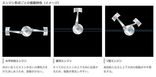 画像: 水平対向エンジン=ボクサーエンジンといえばスバルとポルシェ www.subaru.jp