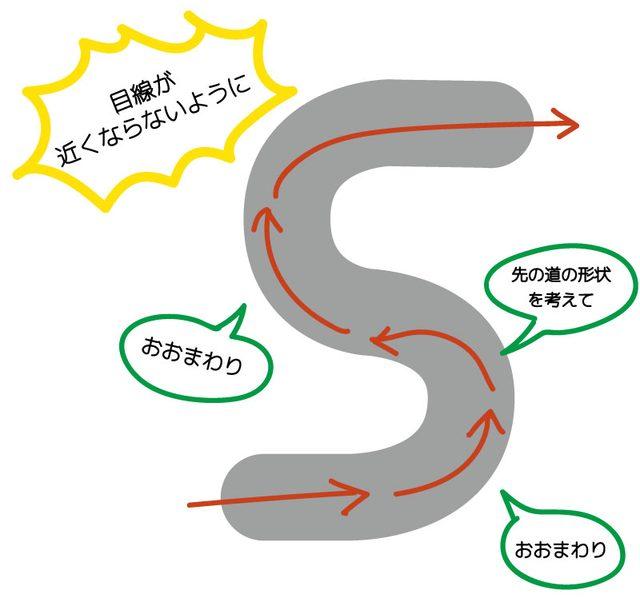 画像: S字