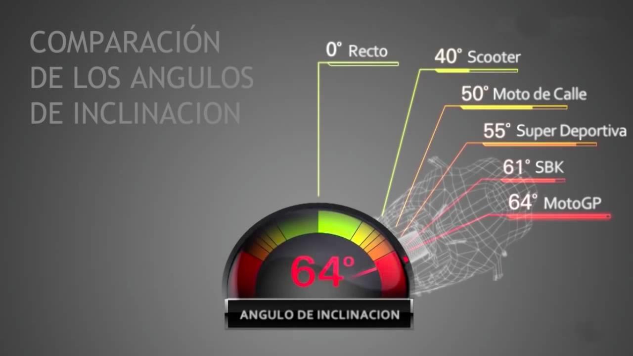 画像: ちなみに、バイクの種類別のバンク角の比較です。ちなみにMoto de Calleはストリートバイク、Super Deportivaはスーパースポーツ・・・という意味のスペイン語です。 www.youtube.com