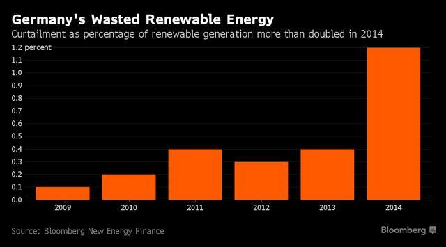 画像: ドイツにおける再生エネルギーの廃棄の割合(使用しなかった電力量) www.bloomberg.com