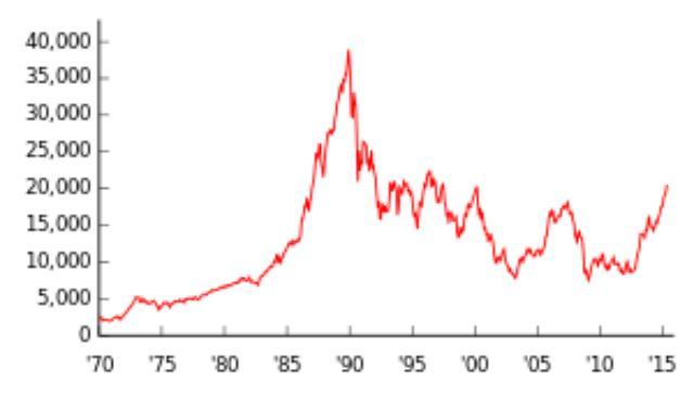 画像: 日経平均株価 - Wikipedia