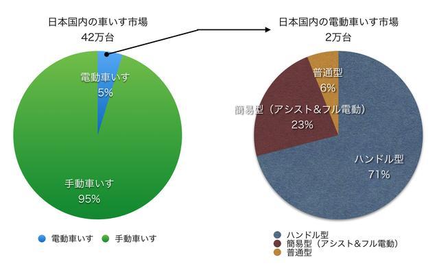 画像: 出典:国内電動需要は、電動車いす安全普及協会、その他は2014年4月ヤマハ調べ