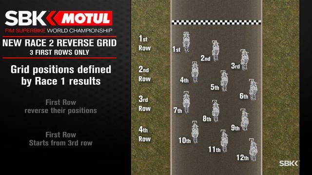 画像: レース2でリバース・グリッドのルールが適用されるのは、サード・ローまで・・・土曜日のレース1で9位までに入賞したライダーになります。 www.worldsbk.com