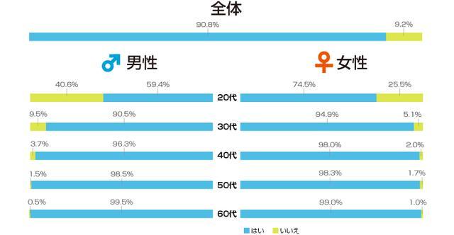 画像: 青が経験済み、緑は未経験・・・。セックスに興味のない若者たち・・・・嘆かわしい www.sagami-gomu.co.jp