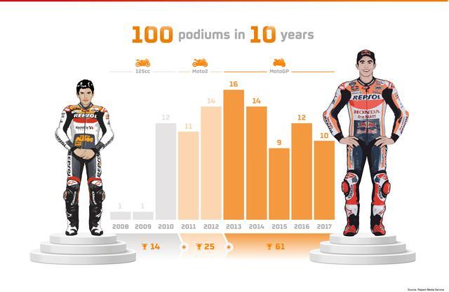 画像: マルケス10年のあゆみ・・・をグラフ化したものです。年間10回以上の登壇が7年・・・そりゃ強いわけです。 www.boxrepsol.com