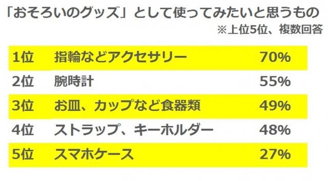 画像: Hamee株式会社調査レポートより プレスリリース・ニュースリリース配信サービス PR TIMES 掲載 prtimes.jp