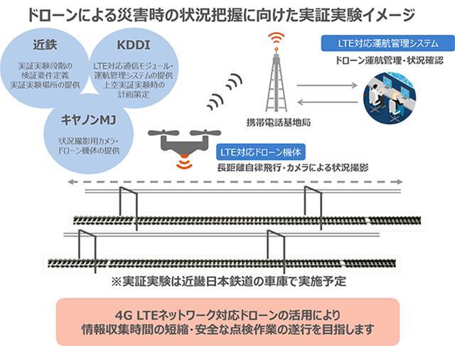 画像: 近畿日本鉄道、キヤノンMJ、KDDIが4G LTE対応ドローンを活用した鉄道災害時の情報収集の実証実験を開始