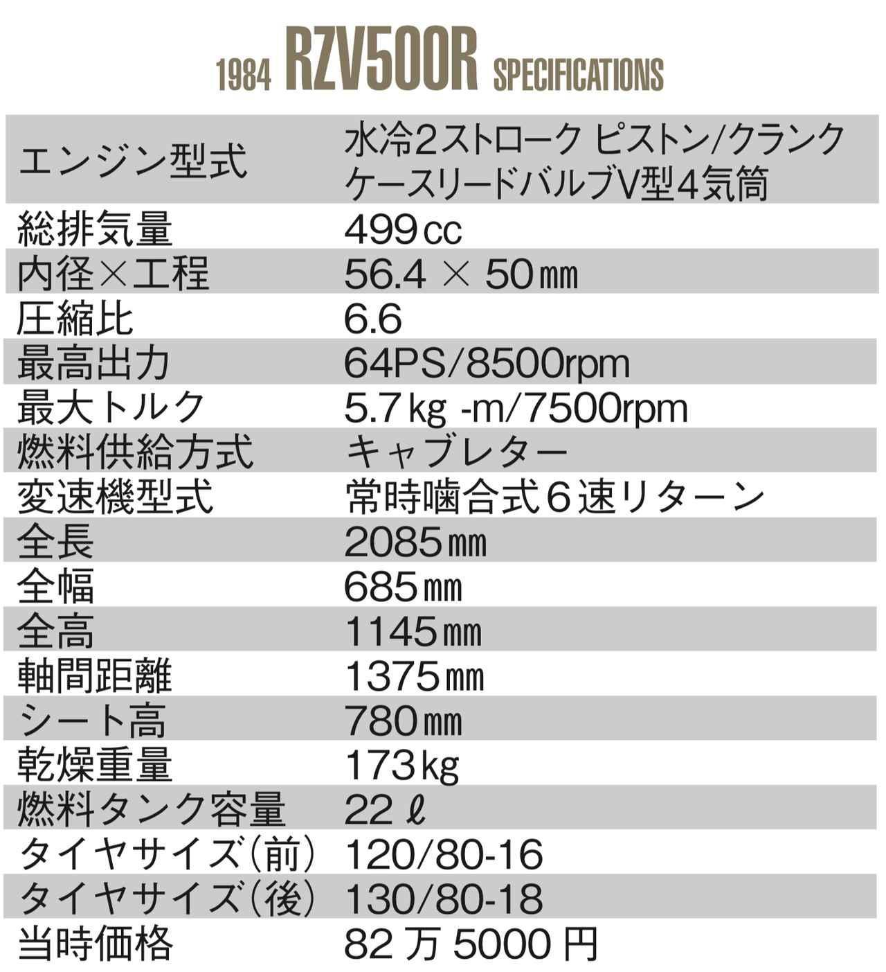 画像: 水冷2ストローク ピストン/クランク ケースリードバルブV型4気筒 総排気量 499 cc 内径╳工程 56.4 ╳ 50 mm 圧縮比 6.6 最高出力 64PS/8500rpm 最大トルク 5.7kg -m/7500rpm