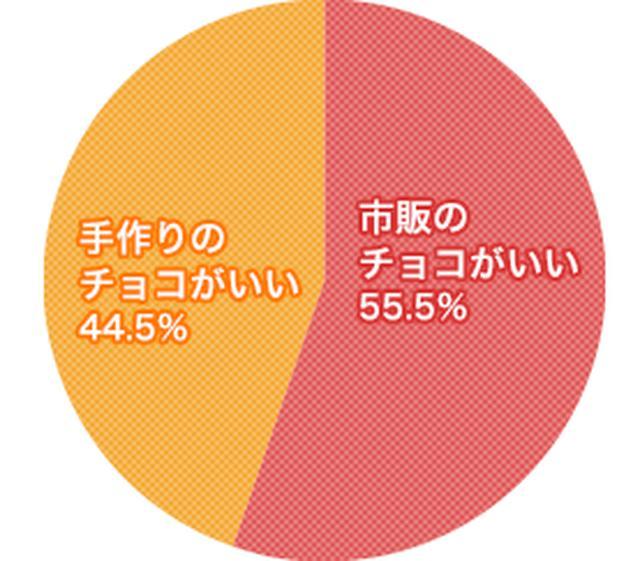 画像: Q本命チョコをもらうなら、手作りがいい? 市販品がいい? www.enjoytokyo.jp