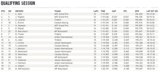 画像: 現在ランキングトップのユベールにとって試練のレースとなりそうです。安定感抜群の彼ですが、後方からスピードを見せつけることができるのかが注目です! www.gp3series.com