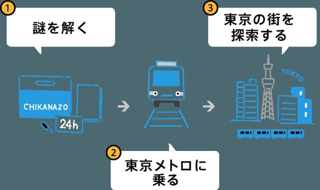 画像: 謎解きの流れ realdgame.jp