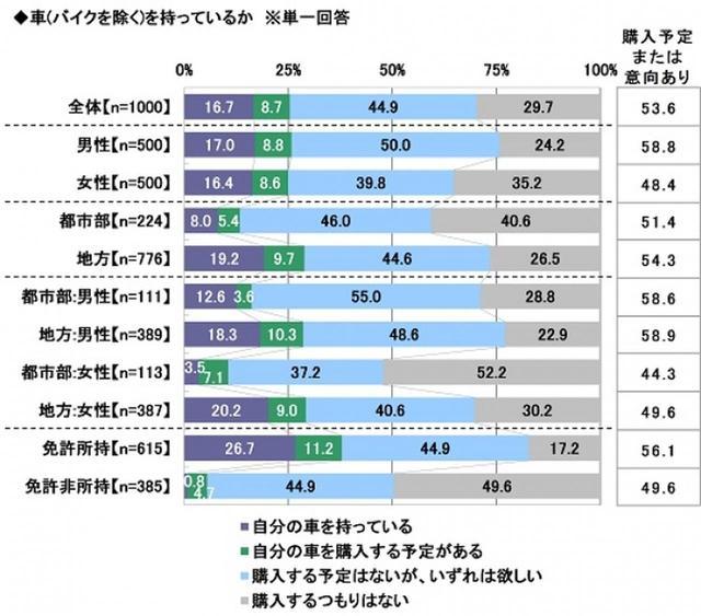 画像2: ソニー損害保険株式会社調べ prtimes.jp
