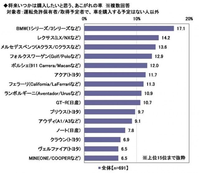 画像4: ソニー損害保険株式会社調べ prtimes.jp