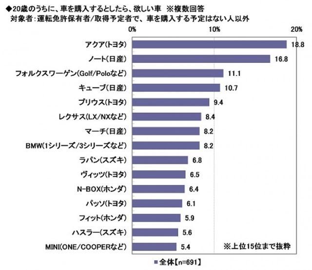 画像3: ソニー損害保険株式会社調べ prtimes.jp