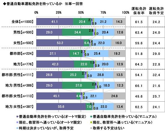 画像1: ソニー損害保険株式会社調べ prtimes.jp