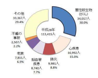 画像: がん対策について 東京都福祉保健局