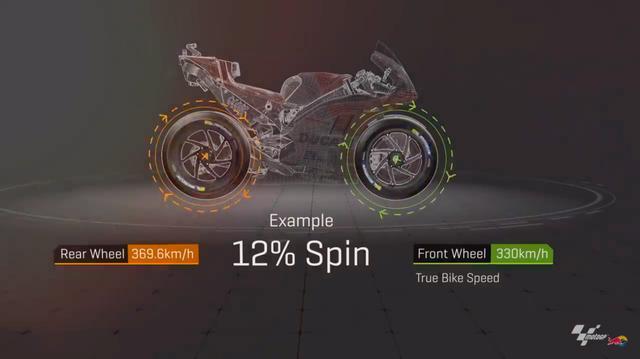 """画像: ここではドゥカティのMotoGPマシン、デスモセディチをサンプルにホイールスピンを解説。大パワーを発生するMotoGPマシンは、サーキットのトラック上のどんな場所でもリア側がホイールスピンしちゃうものですが、ホームストレートなどの直線では最大12%も後輪が前輪より多く回っているそうです! このスピンを抑え、バイクを前に進める推進力を確保するのが、""""電子制御""""のスゴサなのですね。 www.youtube.com"""