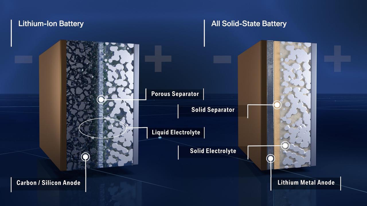 画像: こちらはリチウムイオン電池(左)と全個体電池の違いをあらわした図です。 www.press.bmwgroup.com