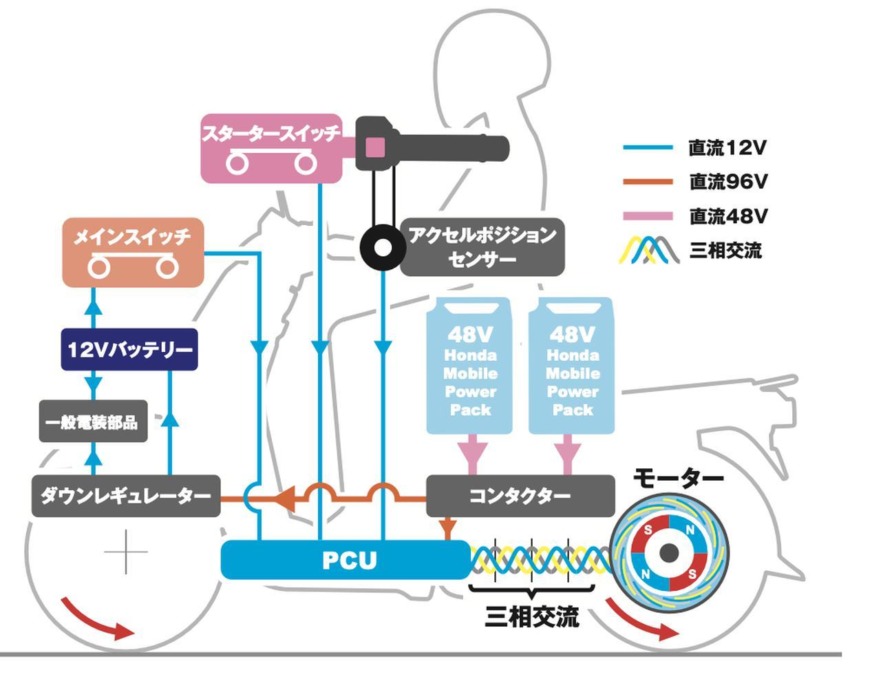 画像: BENLY e:シリーズの、システム作動概要イメージ図。PCX ELECTRICと同じく2個のモバイルパワーパックを、コンタクターで直列接続した96V系の電力を使用。ダウンレギュレーターは、モバイルパワーパックからの供給電圧を96V系から12V系へ降圧し、EVシステム以外の灯火類や12Vバッテリーなどの電装部品へ電力を供給しています。 www.honda.co.jp