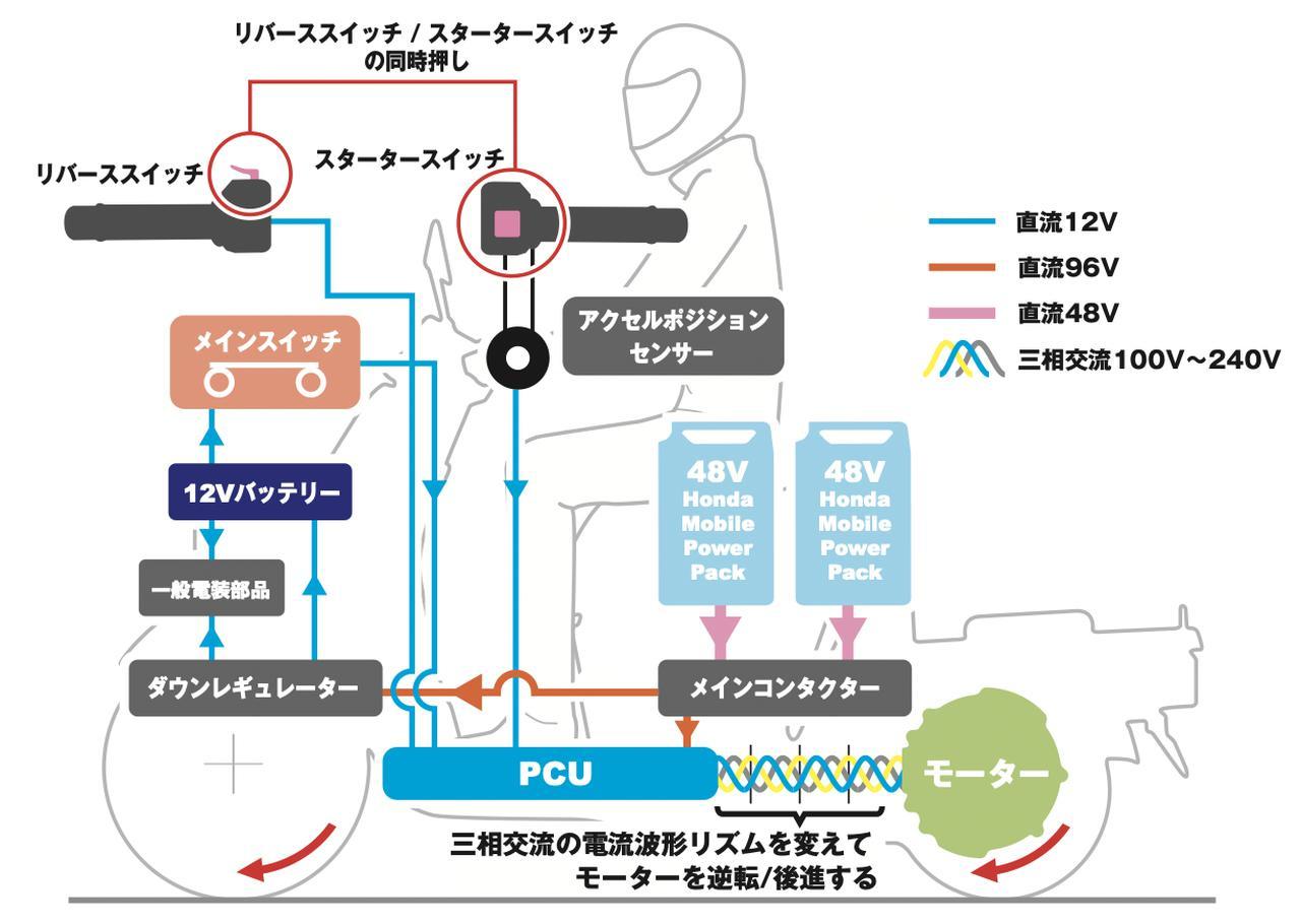 画像: ジャイロ e:のリバース機能の作動概要図。 www.honda.co.jp