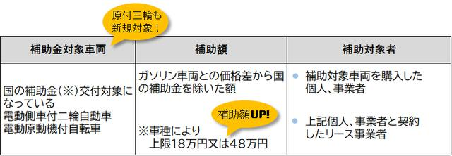画像: ※国の補助金:クリーンエネルギー自動車導入事業費補助金 www.tokyo-co2down.jp