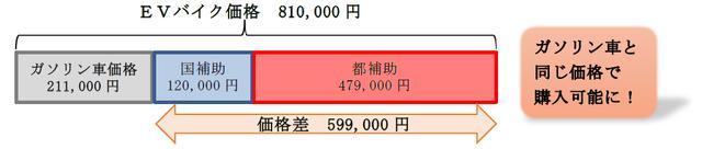 画像: 原付二種の2輪EVを例にした、補助額のイメージ図。購入した2輪EVの価格からガソリン車価格を引き算して、差額分を国および都の補助金が埋める・・・イメージです。 www.tokyo-co2down.jp
