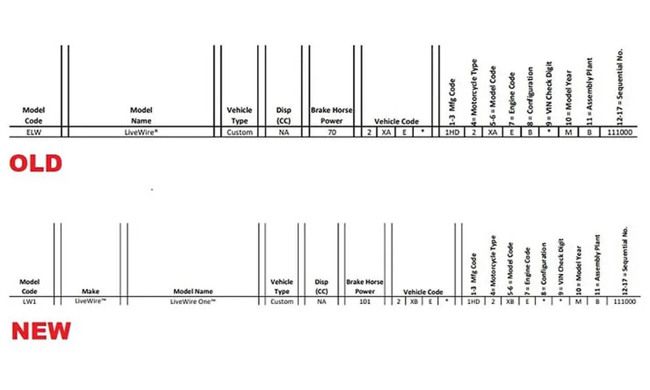 画像: アメリカのNHTSA(国家道路交通安全局)に提出されたデータ。「メイク(メーカー名)」がハーレーダビッドソンではなくライブワイヤーになっており、モデルコードがELWからLW1になっていることがわかります。 www.bennetts.co.uk