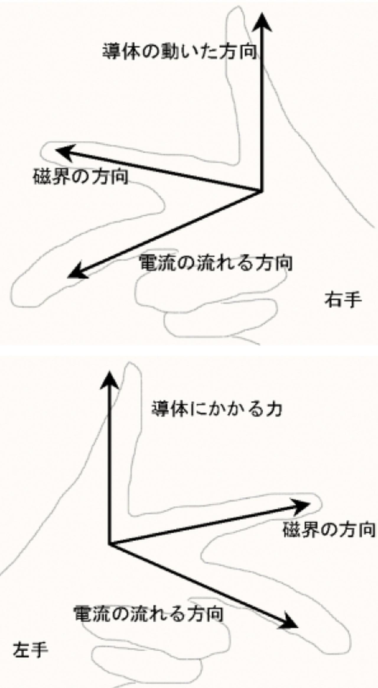 画像: フレミングの手の法則・・・右手は発電機、左手はモーターの作動原理を3本の指で説明しています。なおフレミングは、真空管の発明者としても知られています。 ja.wikipedia.org