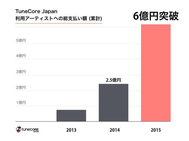 画像: 「TuneCore Japan」利用アーティストへの総支払い額が3年で6億円超!