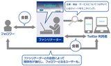 画像: 自社へのポジティブツイートを大量発生させる「アクティブコミュニケーション」とは?