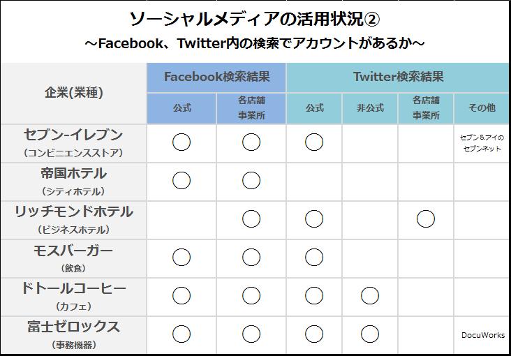 画像2: ソーシャルメディアの活用