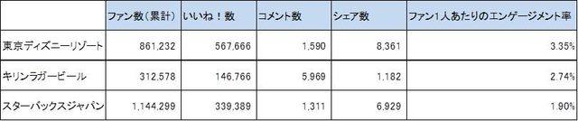 画像: 最も高いエンゲージメント率のページはどこ? 国内のFacebookページのエンゲージメント率トップ30を大公開!より一部抜粋 2015年6月時点 blog.comnico.jp