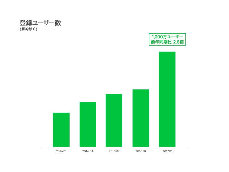画像: 【LINE Pay】登録ユーザー数が世界1,000万人を突破 | LINE Corporation | ニュース