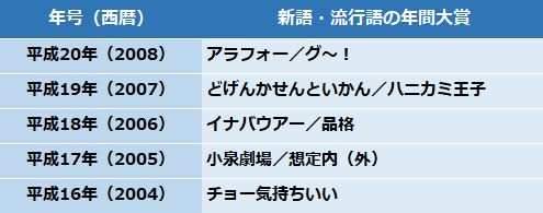 画像: 平成16年(2004)~平成20年(2008)