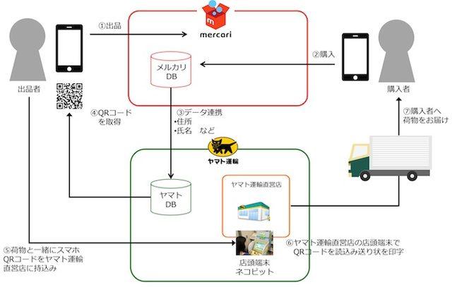 画像: フリマアプリ「メルカリ」とヤマト運輸が提携 発送料金が全国一律に