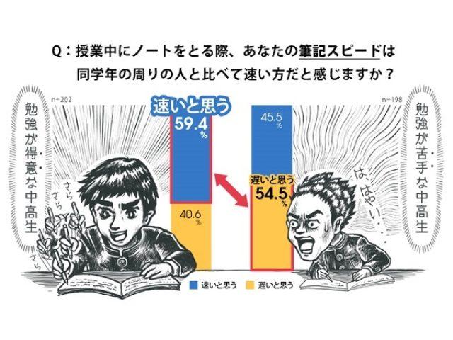 画像: 成績アップの秘訣は「聞き書き」習慣?!調査結果から見えた、ガクリョクの法則とは?