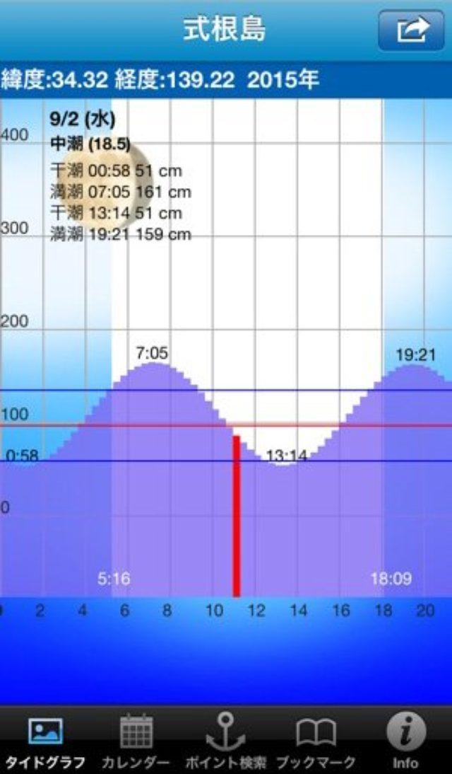 画像: 干潮・満潮が一目瞭然!釣りのための『潮汐なび』がロングセラーヒット中♫