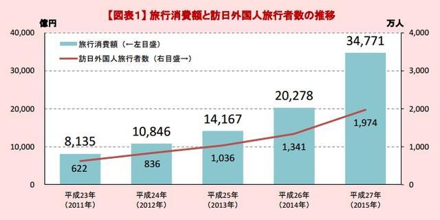 画像: 政府が2020年の「訪日客目標」を倍増!2千万人→4千万人に