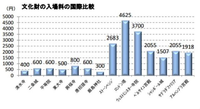 画像: お寺や神社など...財務省が「文化財入場料の値上げの余地」を示唆