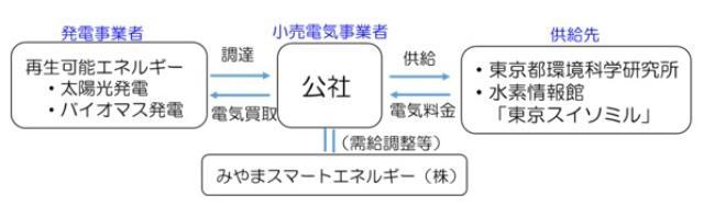 画像: 東京都が「電力事業」に参入!7月から公社施設に電気を供給へ