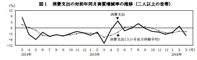 画像: 3月の「消費支出」が5.3%減...天候と軽自動車増税が要因か