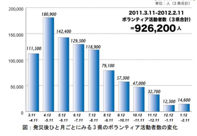 画像: 「行きたいけど休みが...」熊本地震、ボランティア急減が深刻