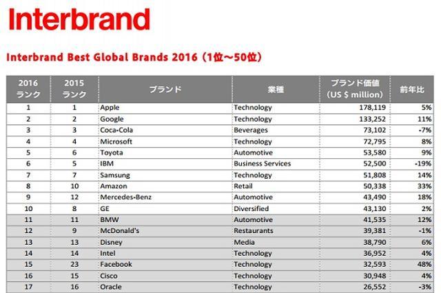 画像1: トヨタがアジアで初めて、世界ブランドランキングで5位に入った。 「ベストグローバルブランド2016」を発表 世界最大のブランディング会社「インターブランド」は5日、「ベストグローバルブランド2016」を発表した。 Just launched. Best Global Brands 2016. Congrats to all the brands featured! Download the report here: https://t.co/pTEbH6t0Qd #BGB2016 pic.twitter.com/AC1BIPcgsp — Interbrand (@Interbrand) 2016年10月5日 国際的な事業展開を行うブ [...] irorio.jp